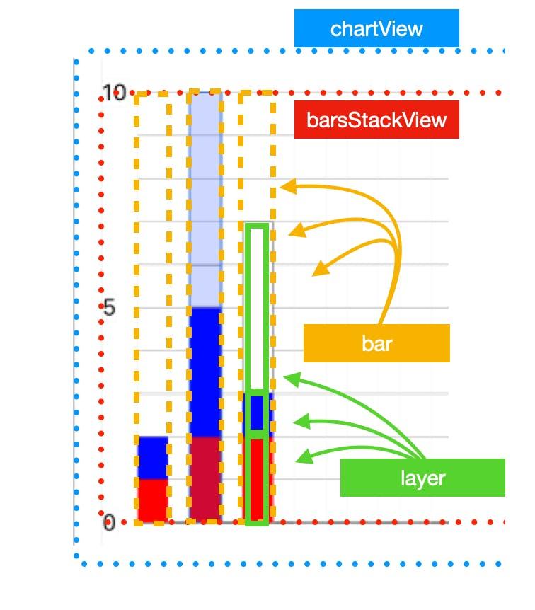 Bar Chart Layouts