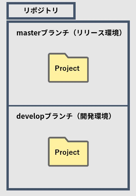master-and-develop.png