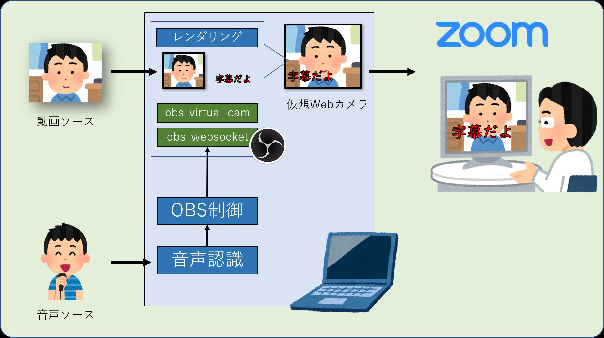字幕 zoom
