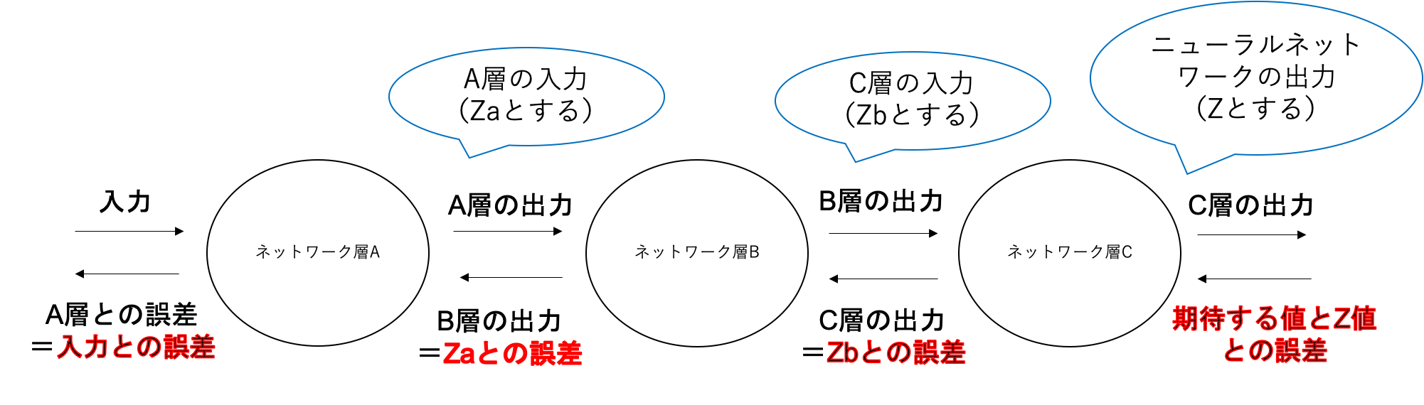 Affine計算グラフ逆伝搬.png