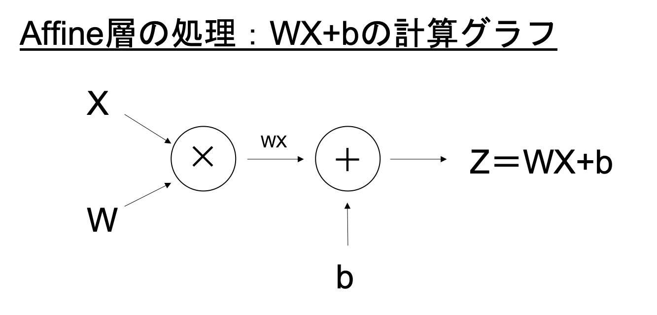 Affine計算グラフ.png
