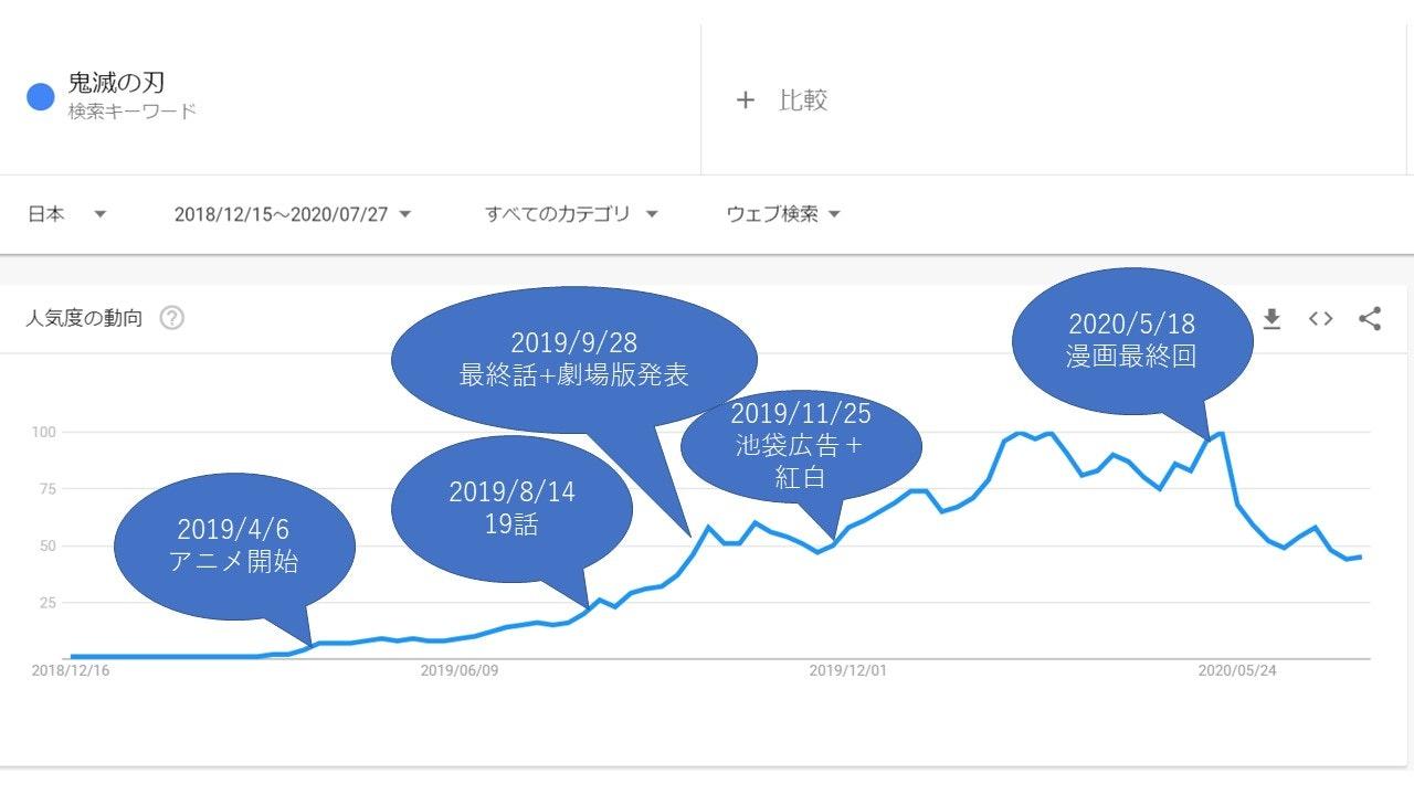 kimetsu_trend.jpg