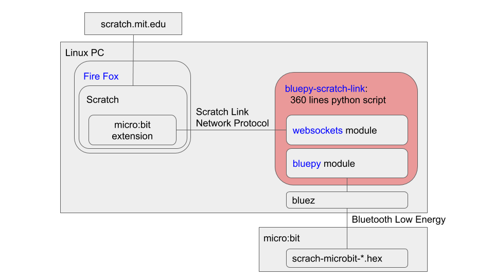 scratch_link_for_linux.png