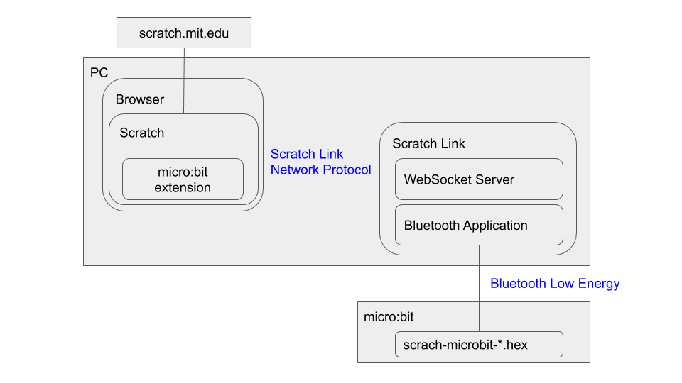 scratch_link_structure.png