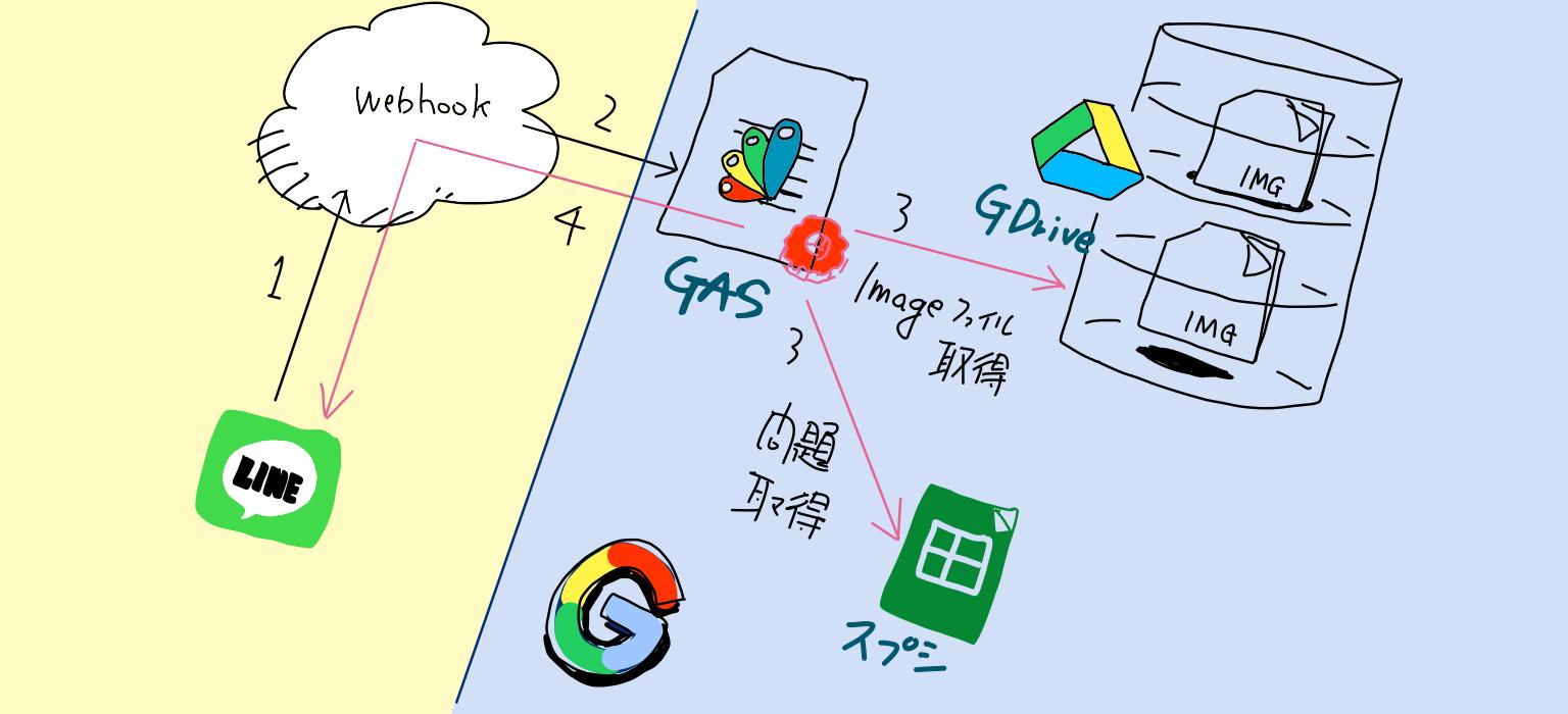 LINE bot構成.png