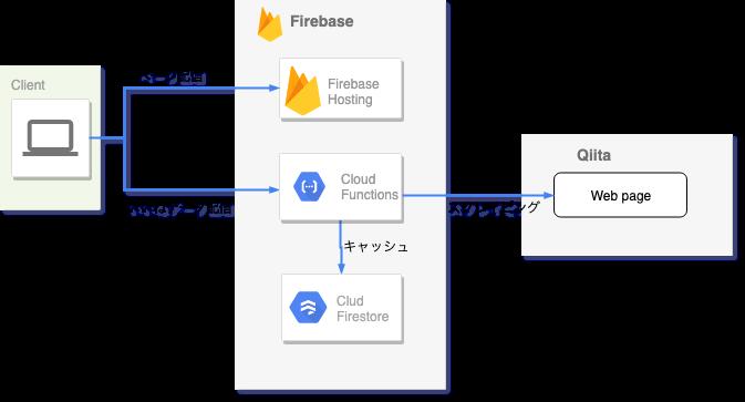 Copy of Qiiner システム構成図(旧) (1).png