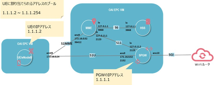 LTEを自作してみる(Part2) - Qiita