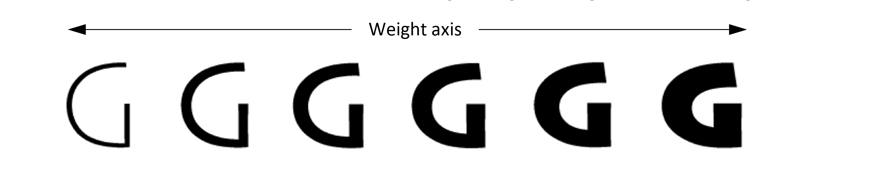 Weight Axis