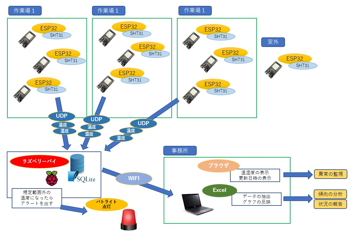 ラズベリーパイとESP32で温度管理システムの制作(1) - Qiita