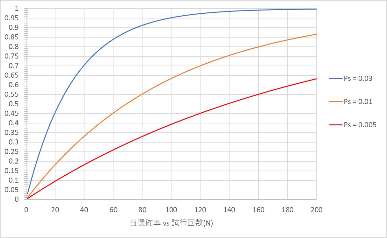 当選確率vs試行回数.png