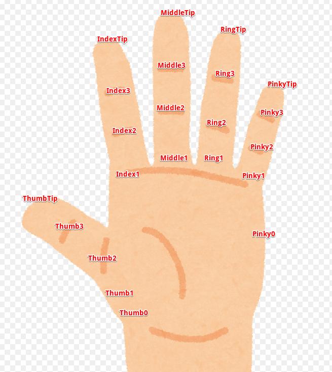 Finger's ID