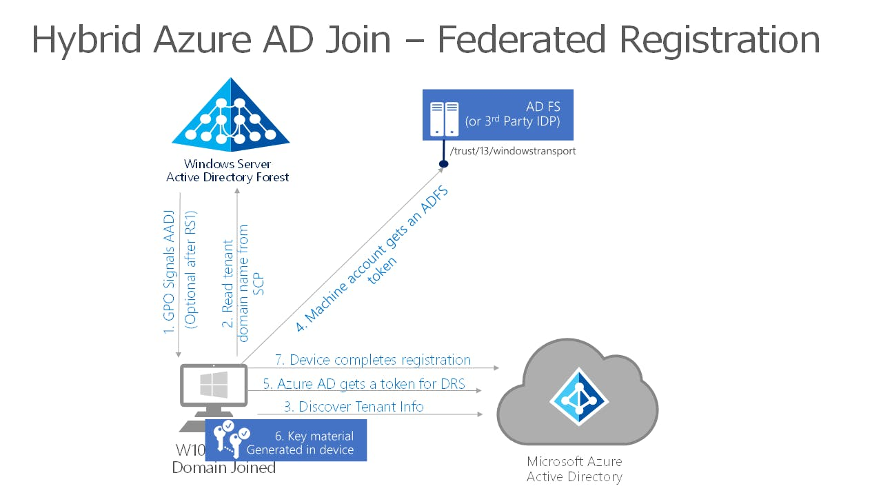 Hybrid Azure Ad Join Gpo