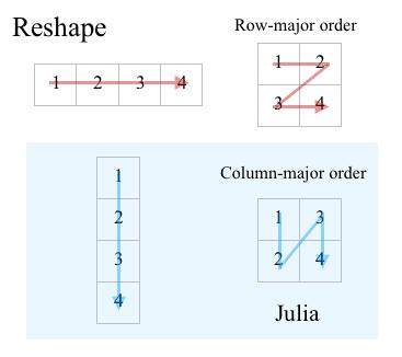 reshape.png