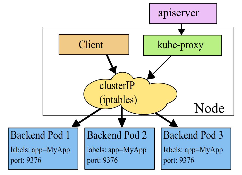 kube-proxy: iptablesプロキシーモード