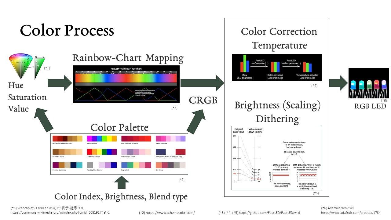 bf-025_color_process.jpg