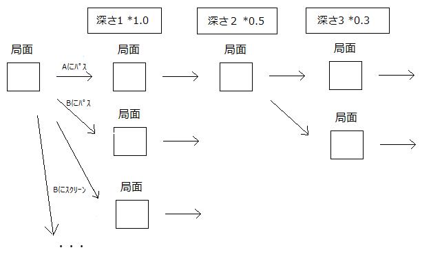 3_1_2_評価値の計算01.png