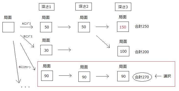 3_1_2_評価値の計算02.png