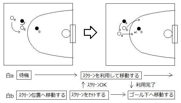 3_1_1_ピックアンドロール02.png