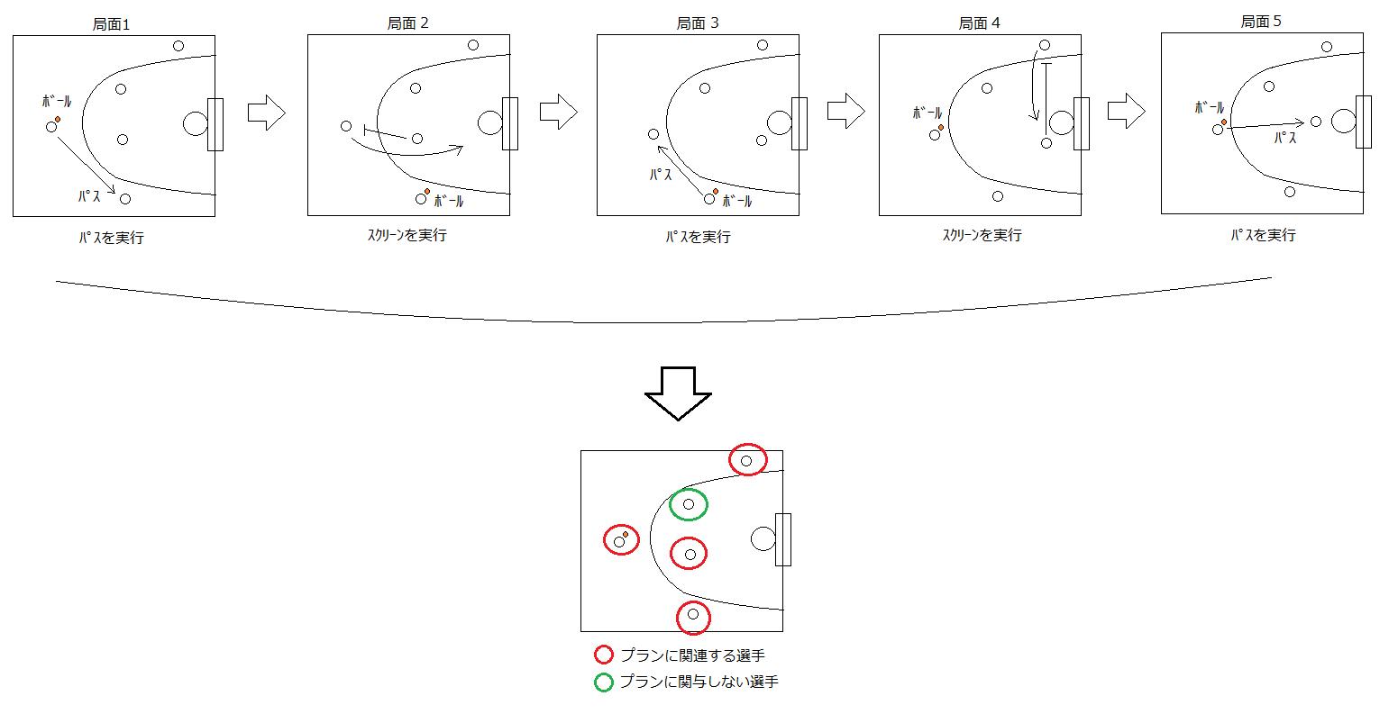3_3_4_オフボール選手の意思決定01.png