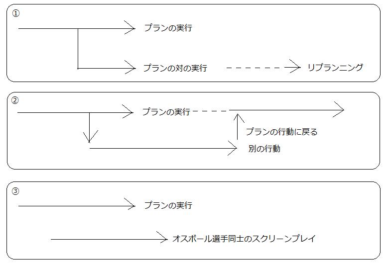 3_3_4_オフボール選手の意思決定04.png