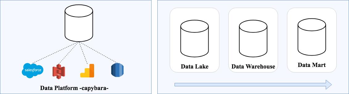 データアーキテクチャ.png