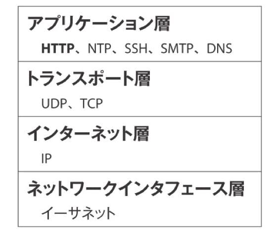 階層型プロトコ.png