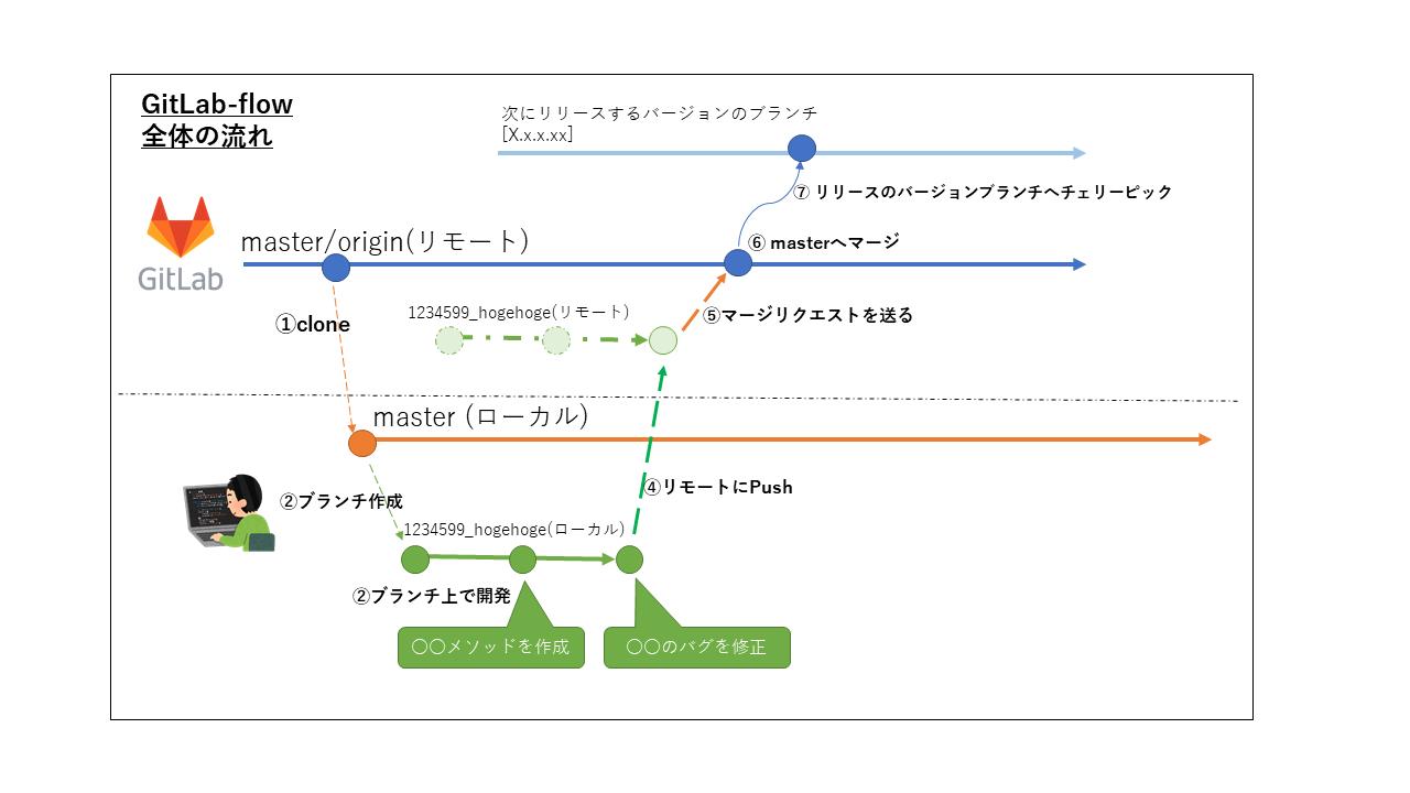 GitLab-flowをもとにした開発の全体像