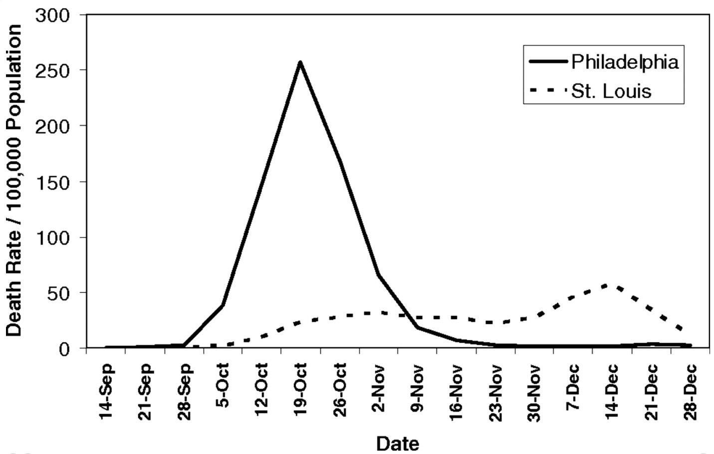 1918年のインフルエンザパンデミックへの対応の違いによる影響