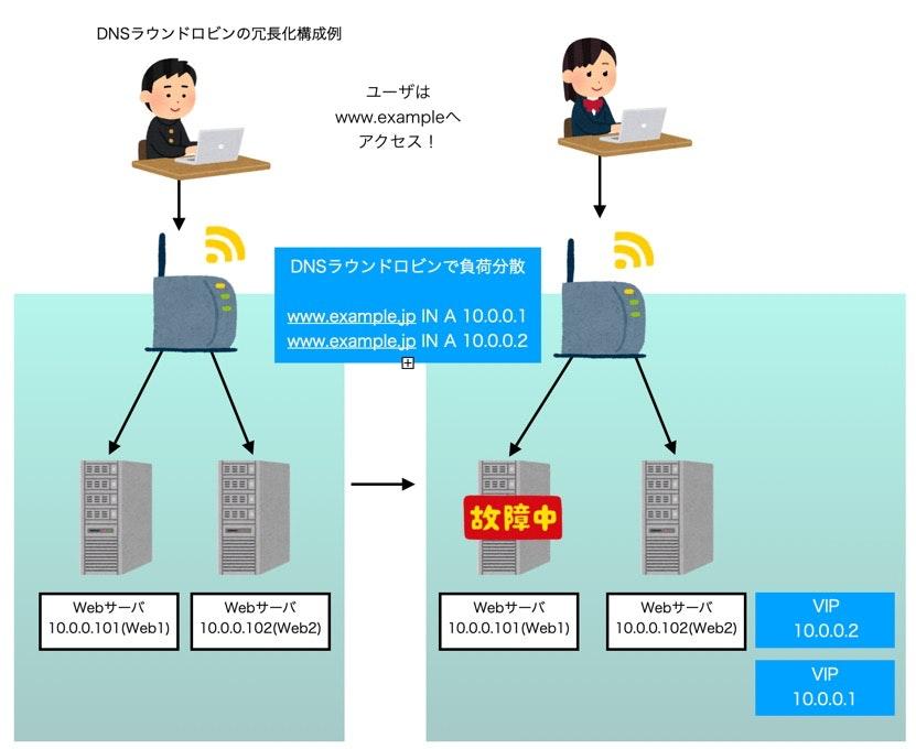DNSラウンドロビン冗長化構成例_pages.jpg