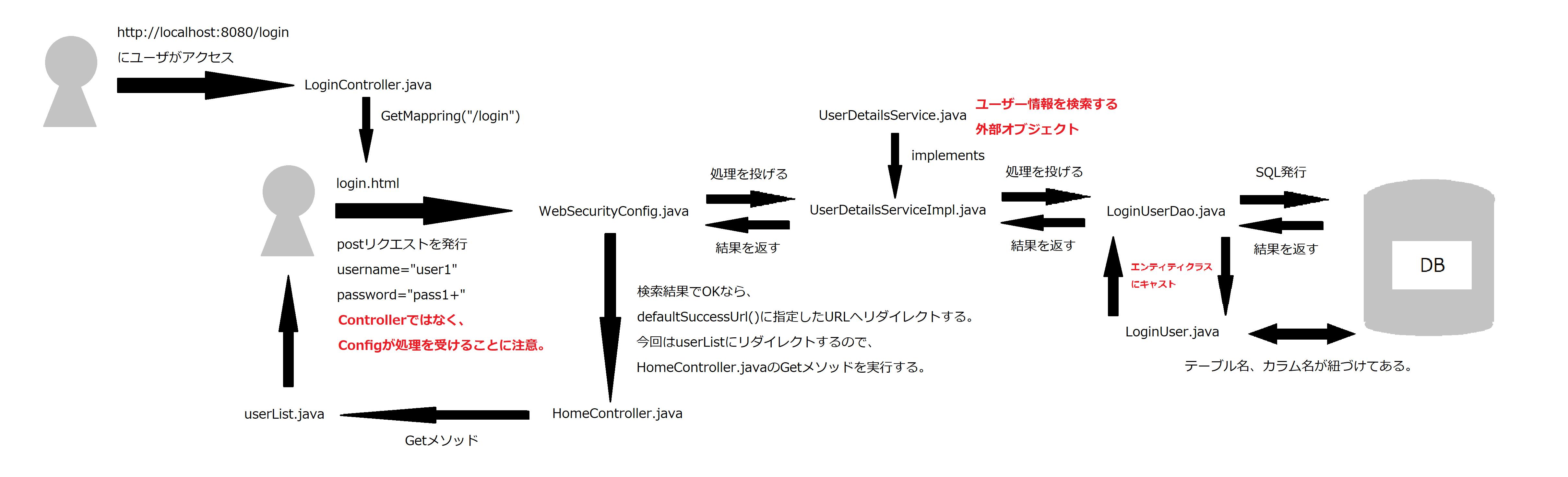 SpringBoot_Di_Security_DB_14.png