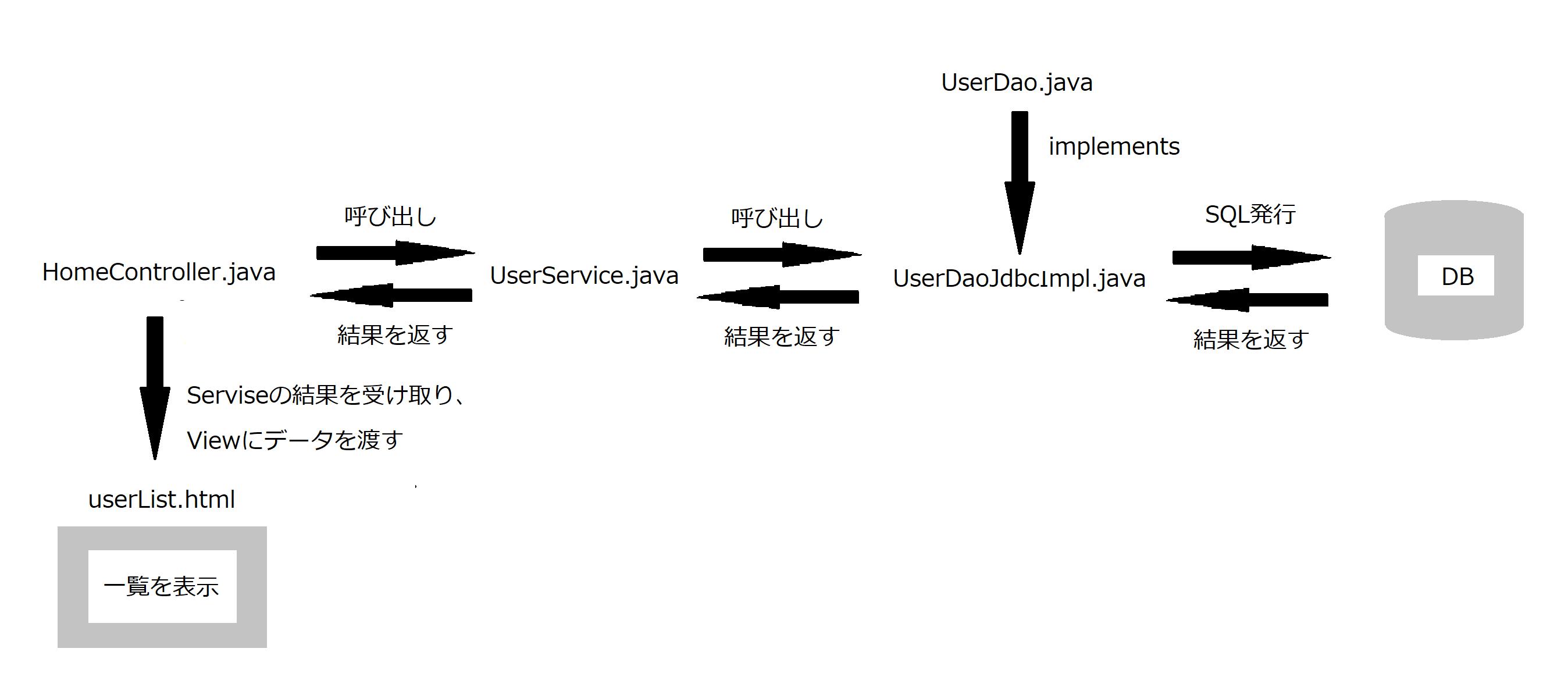 SpringBoot_Di_Security_DB_9.png