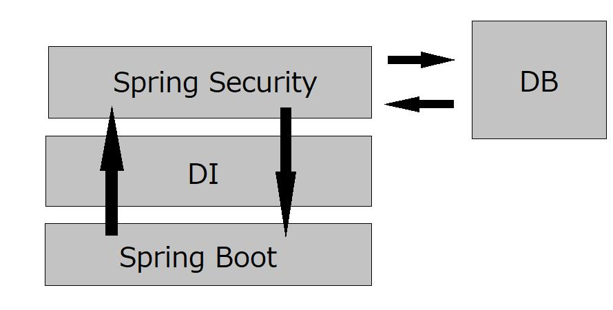 SpringBoot_Di_Security_DB.png