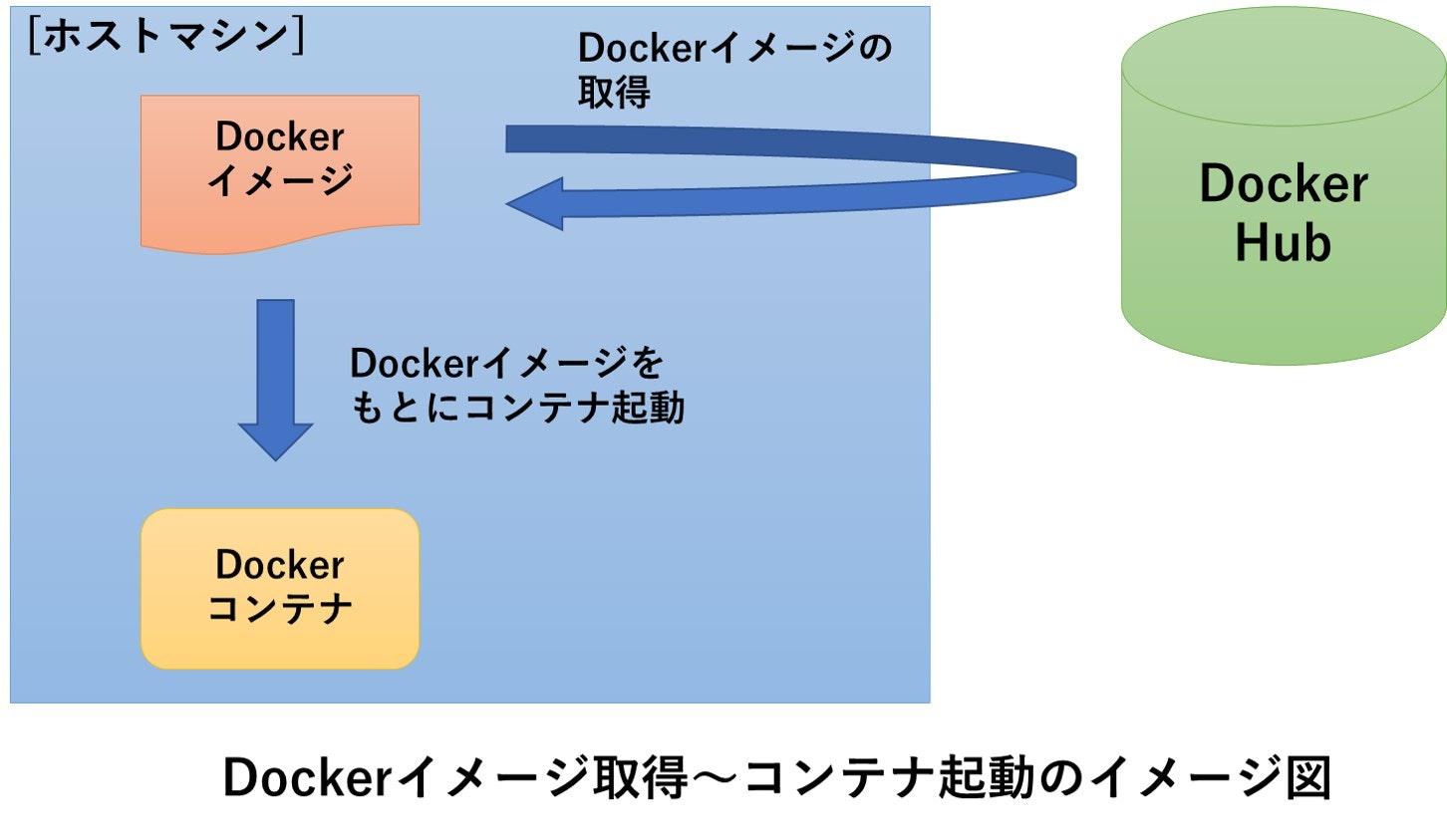 docker_image_container.jpg