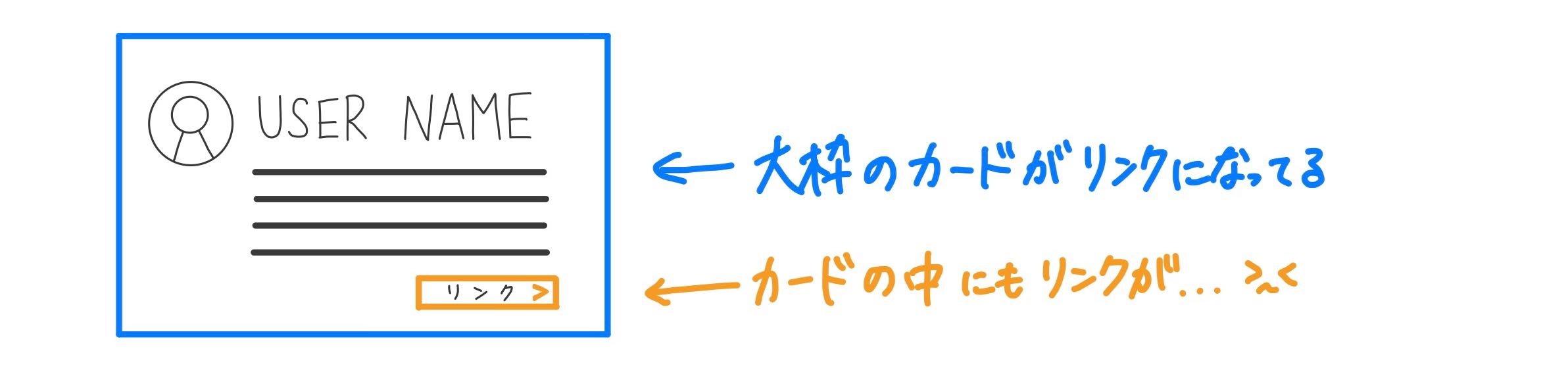リンク範囲を説明した手書きの図
