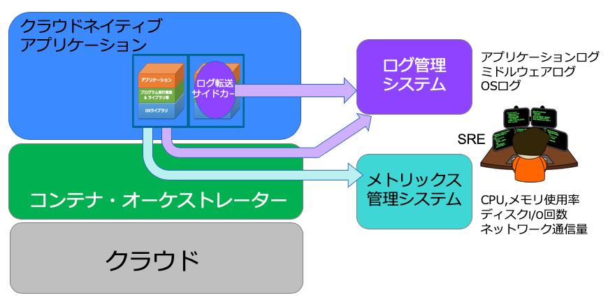 図8 モニタリングとログイング概念図
