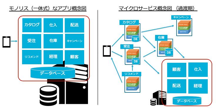 図4 モノリスとマイクロサービスの概念図