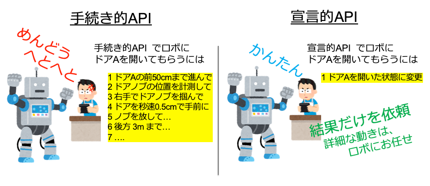 図6 宣言型APIの概念図