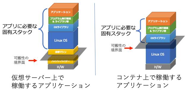 図2 仮想サーバーとコンテナの概念図