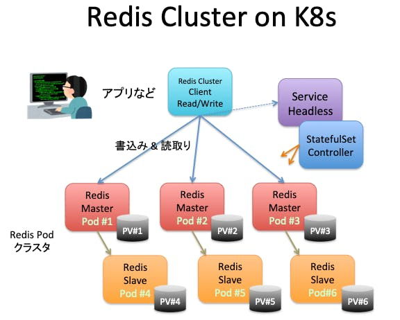 Redis_Cluster_on_K8s.png