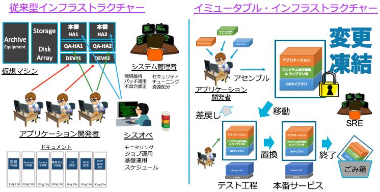 図3 従来型とイミュータブル・インフラストラクチャーの違い