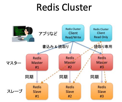 Redis_Cluster.png