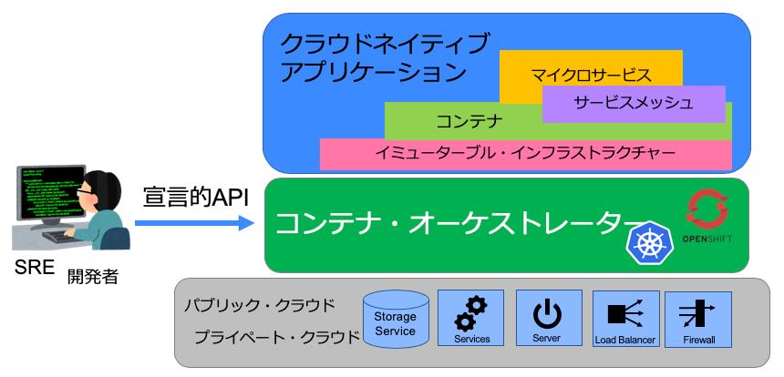 図7 コンテナオーケストレーター概念図