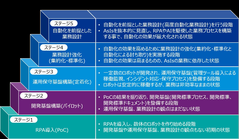 成熟度モデル.png