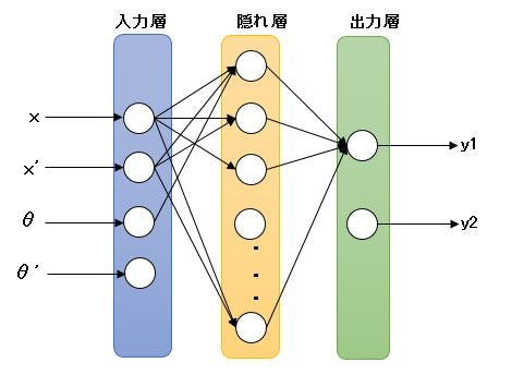 ニューラルネット_倒立振子.JPG