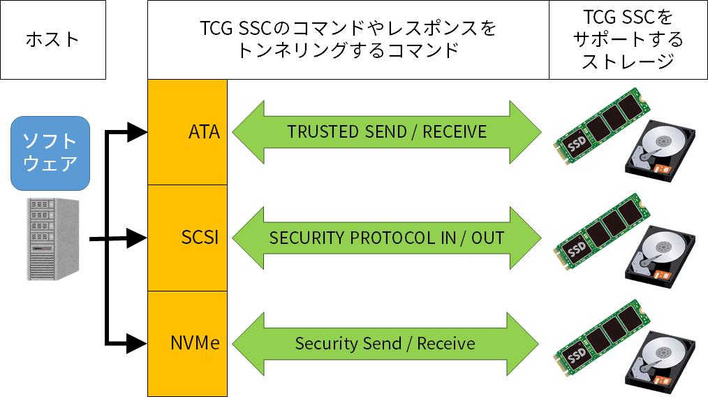 各規格でTCG SSCの処理をするための方法