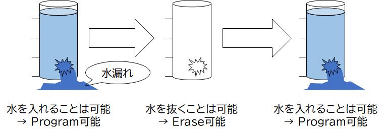 データ保持能力が低下したメモリセルのイメージ