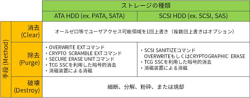 SP800-88記載のHDD難読化方法(抜粋)
