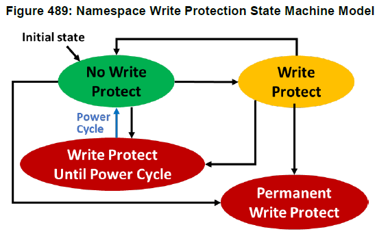 Namespace Write Protectionに関する状態遷移図(NVMe仕様書より引用)