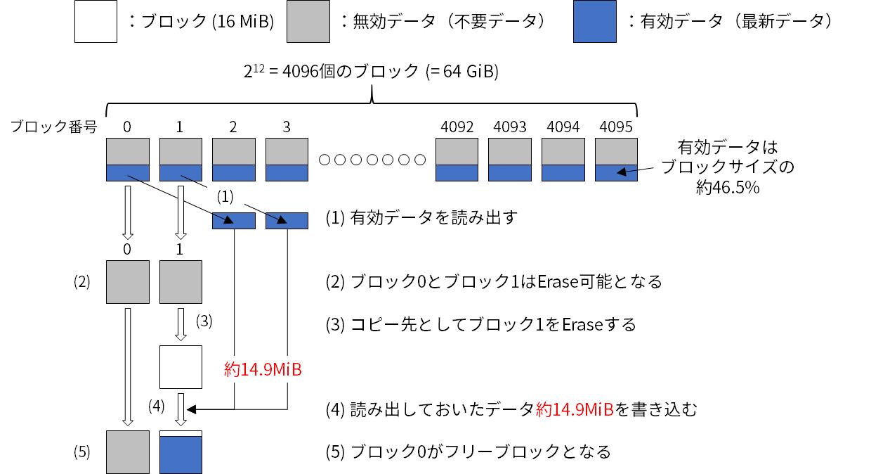 GC処理イメージ(ユーザが使用可能な容量の50%を使用している場合)