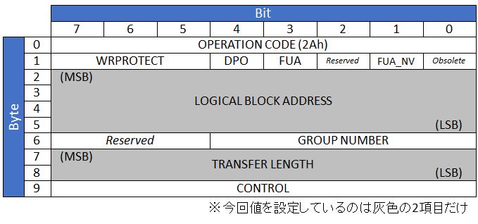 SCSI WRITE(10)のCDB仕様